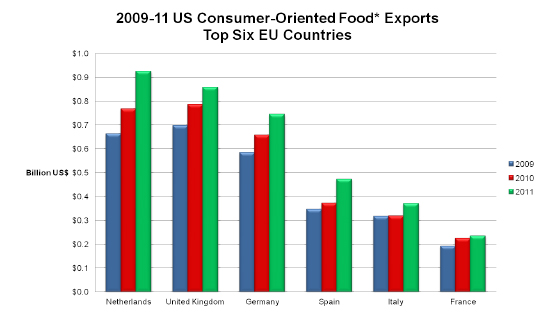 2009-11 US Consumer-Oriented Food* Exports - Top Six EU Countries