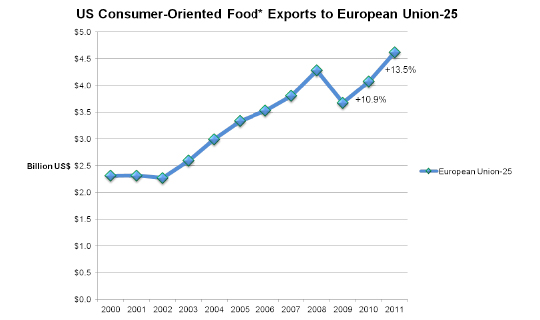 US Consumer-Oriented Food* Exports to European Union-25