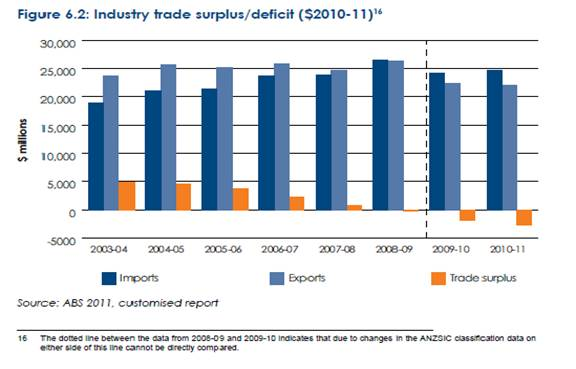 Australia's Industry Trade Surplus/Deficit