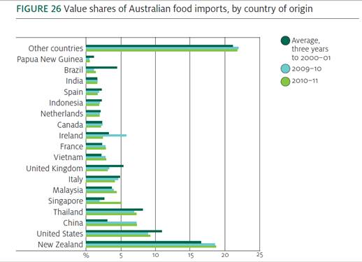 Australia: A Strong Export Market for U S  Food & Beverage