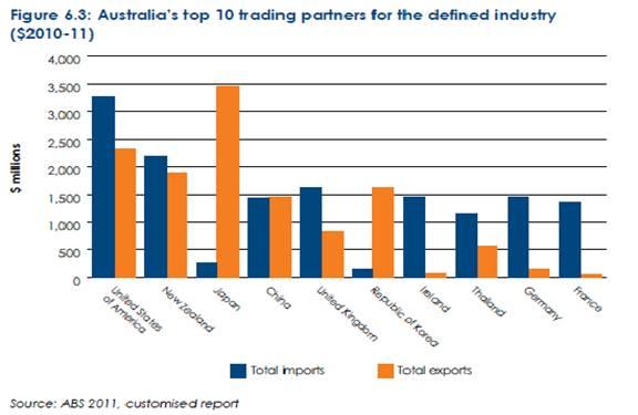 Australia: A Strong Export Market for U.S. Food & Beverage ...