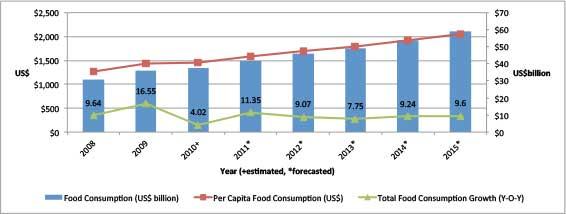Food consumption trends